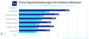 Die aktuellen Quadratmeter-Preise für Eigentumswohnungen mit mittlerem Wohnwert (Neubau und Bestand) selektiert nach verschiedenen Städteklassen (Anzahl der Einwohner)